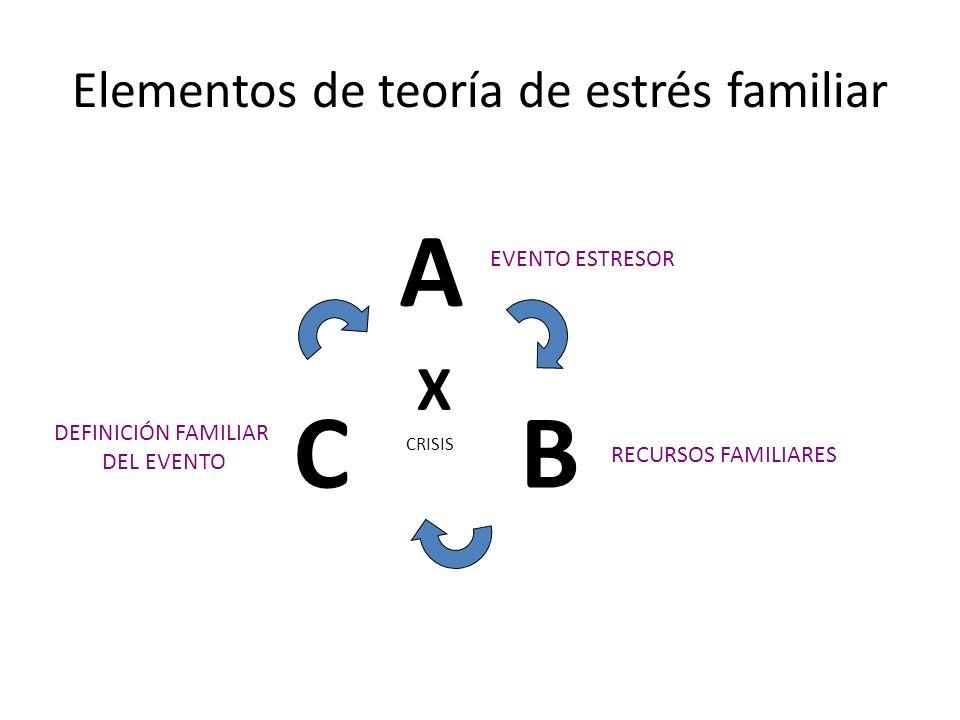 Elementos de teoría de estrés familiar B A C EVENTO ESTRESOR RECURSOS FAMILIARES DEFINICIÓN FAMILIAR DEL EVENTO X CRISIS