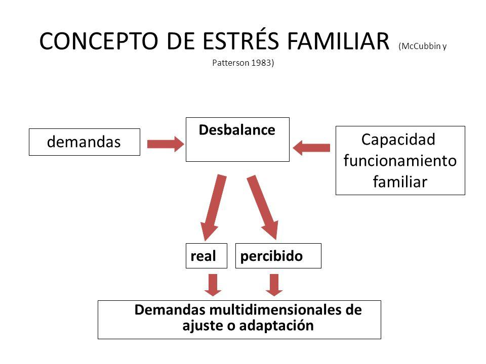 CONCEPTO DE ESTRÉS FAMILIAR (McCubbin y Patterson 1983) Demandas multidimensionales de ajuste o adaptación Desbalance demandas Capacidad funcionamient