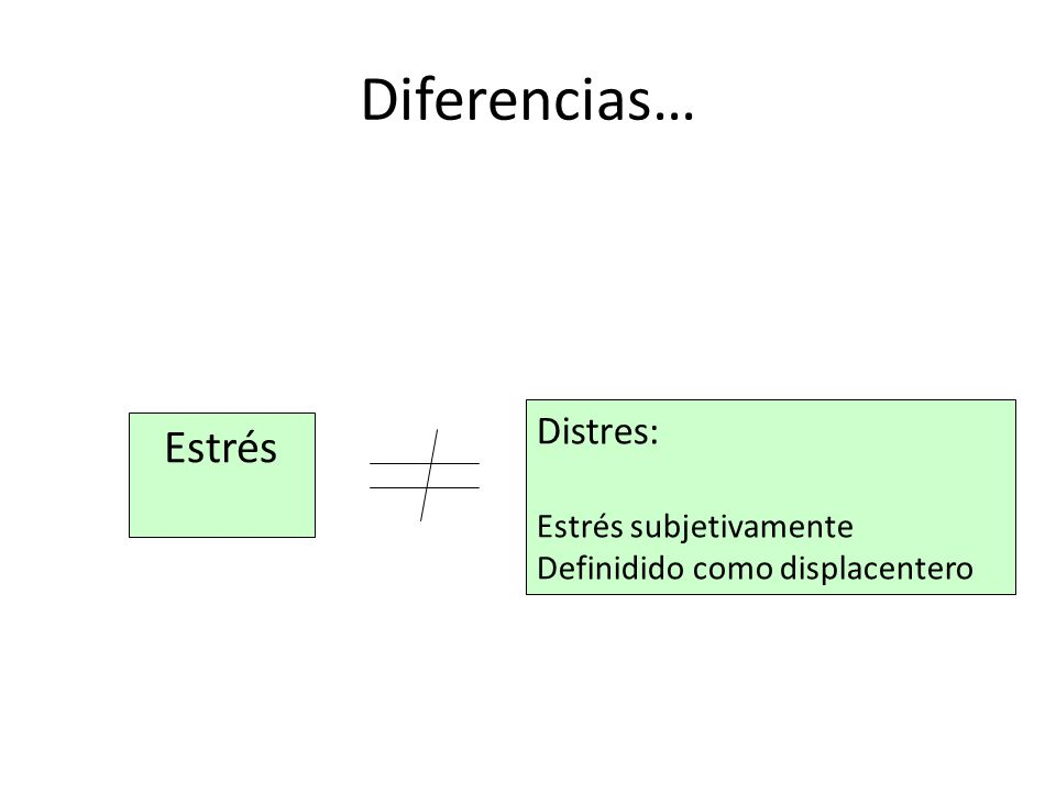 Diferencias… Estrés Distres: Estrés subjetivamente Definidido como displacentero