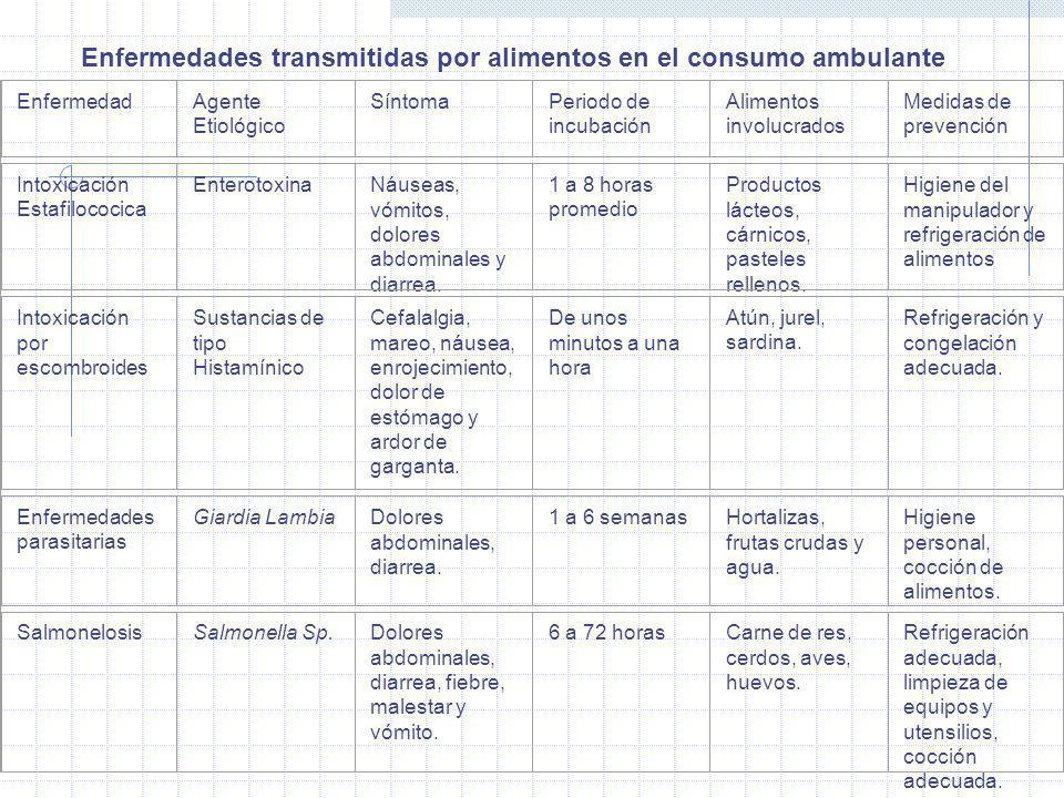Staphylococcus aureus En Queso Blanco Fresco Y Su Relación Con Diferentes Microorganismos Indicadores De Calidad Sanitaria Cándida Díaz-Rivero y Bedir