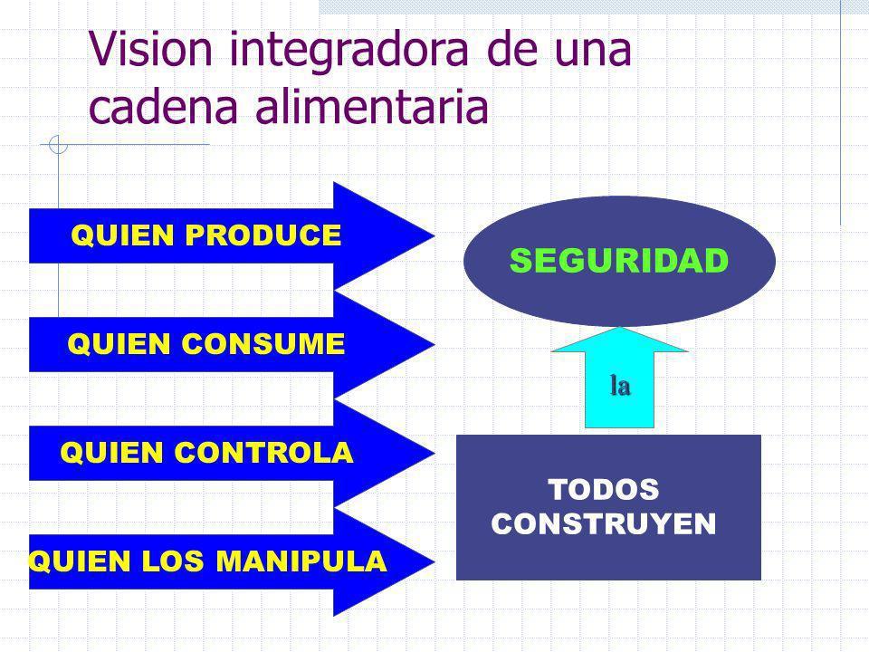 ¿Que entendemos por cadena agroalimentaria? La cadena agroalimentaria articula en el mismo proceso de análisis a todos los actores involucrados en las