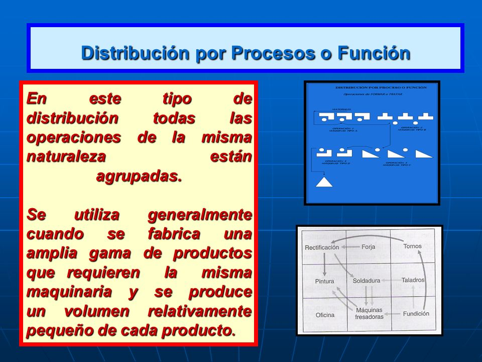 Distribución por Procesos o Función En este tipo de distribución todas las operaciones de la misma naturaleza están agrupadas. Se utiliza generalmente