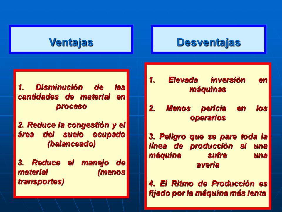 Ventajas 1. Disminución de las cantidades de material en proceso 2. Reduce la congestión y el área del suelo ocupado (balanceado) 3. Reduce el manejo