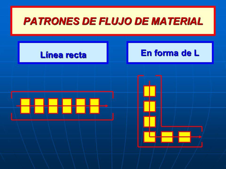 PATRONES DE FLUJO DE MATERIAL Línea recta En forma de L