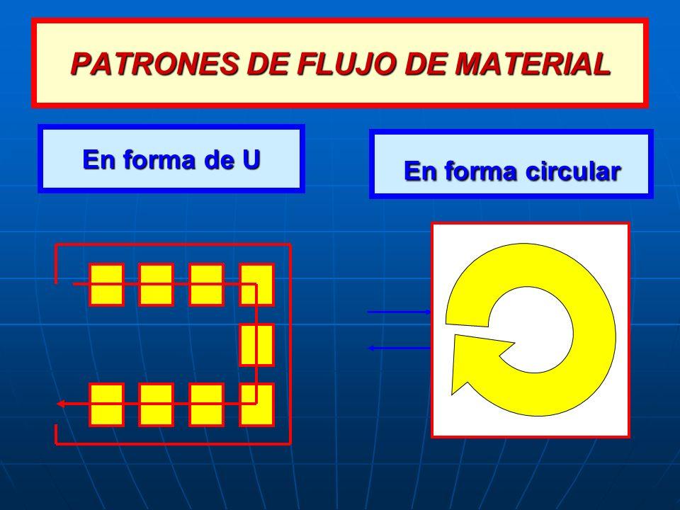 En forma circular En forma de U PATRONES DE FLUJO DE MATERIAL