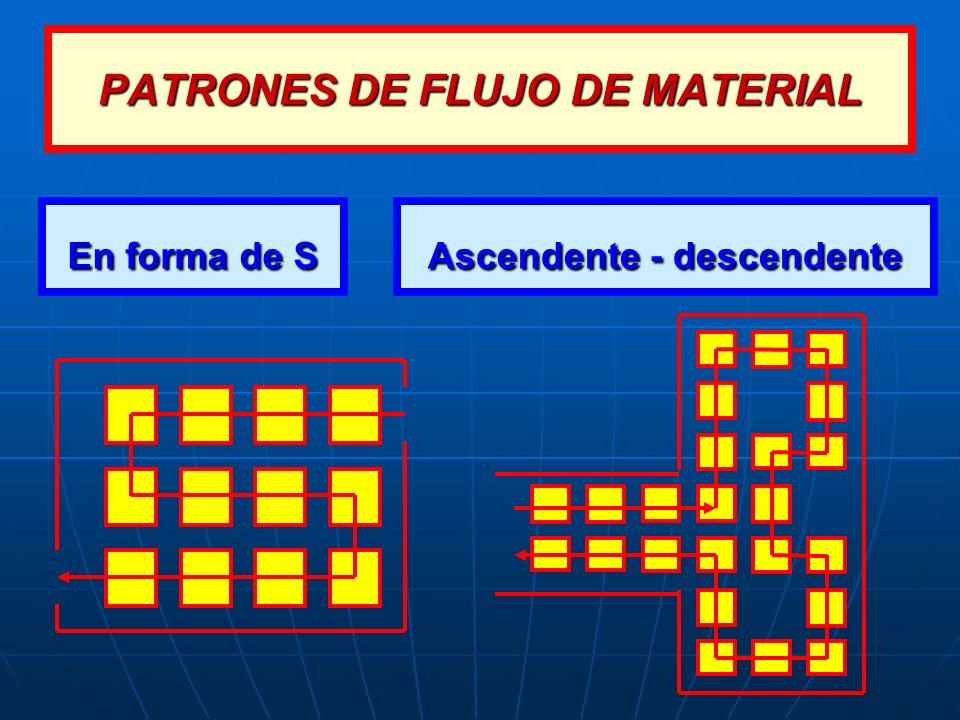 En forma de S Ascendente - descendente PATRONES DE FLUJO DE MATERIAL