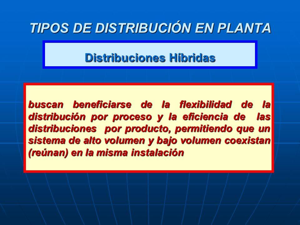 TIPOS DE DISTRIBUCIÓN EN PLANTA Distribuciones Híbridas buscan beneficiarse de la flexibilidad de la distribución por proceso y la eficiencia de las d
