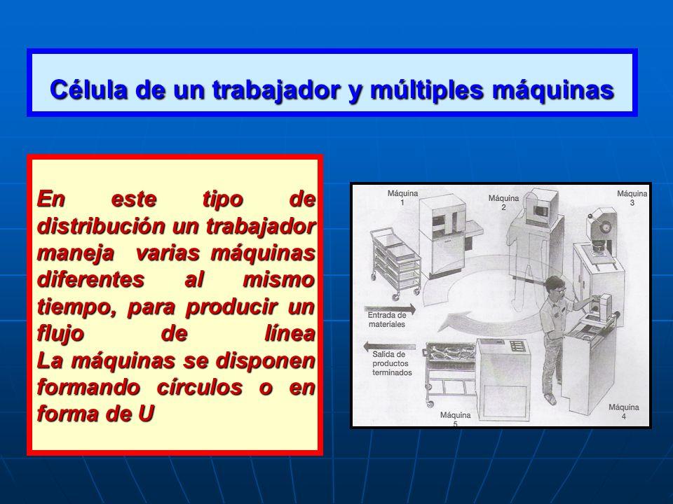 Célula de un trabajador y múltiples máquinas En este tipo de distribución un trabajador maneja varias máquinas diferentes al mismo tiempo, para produc