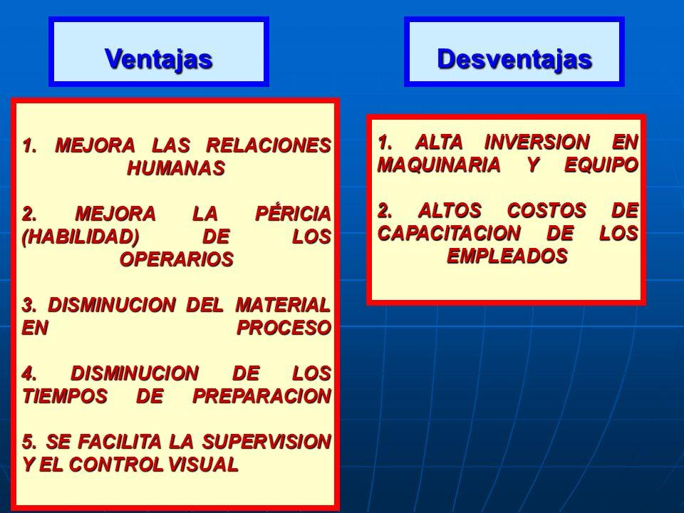 Ventajas 1. MEJORA LAS RELACIONES HUMANAS 2. MEJORA LA PÉRICIA (HABILIDAD) DE LOS OPERARIOS 3. DISMINUCION DEL MATERIAL EN PROCESO 4. DISMINUCION DE L