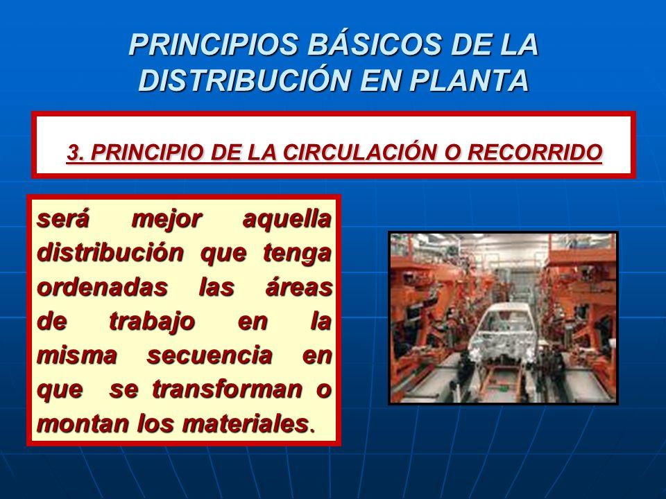 PRINCIPIOS BÁSICOS DE LA DISTRIBUCIÓN EN PLANTA será más económica aquella distribución que utilice los espacios horizontales y verticales, ya que se obtienen ahorros de espacio 4.