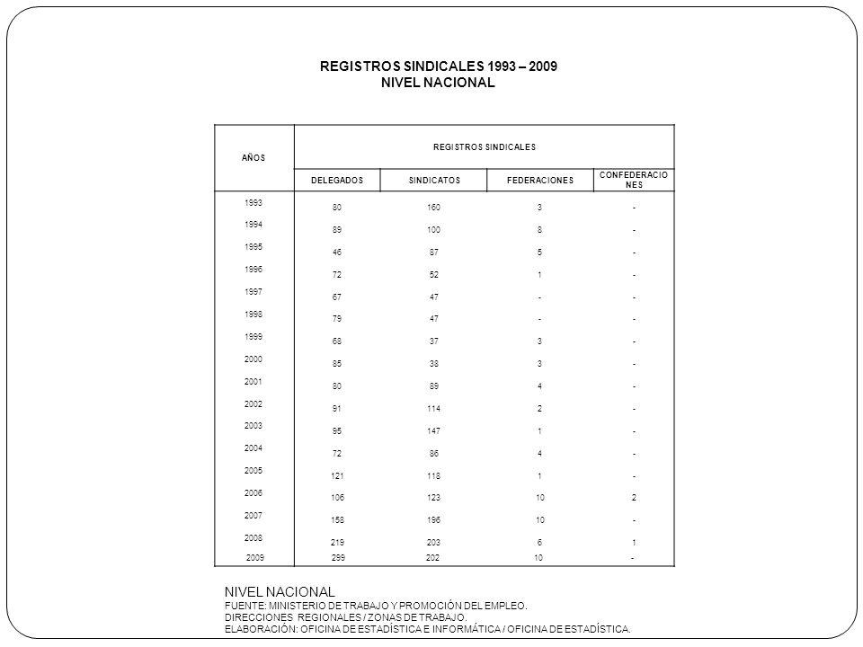 AÑOS REGISTROS SINDICALES DELEGADOSSINDICATOSFEDERACIONES CONFEDERACIO NES 1993 80 160 3 - 1994 89 100 8 - 1995 46 87 5 - 1996 72 52 1 - 1997 67 47 -
