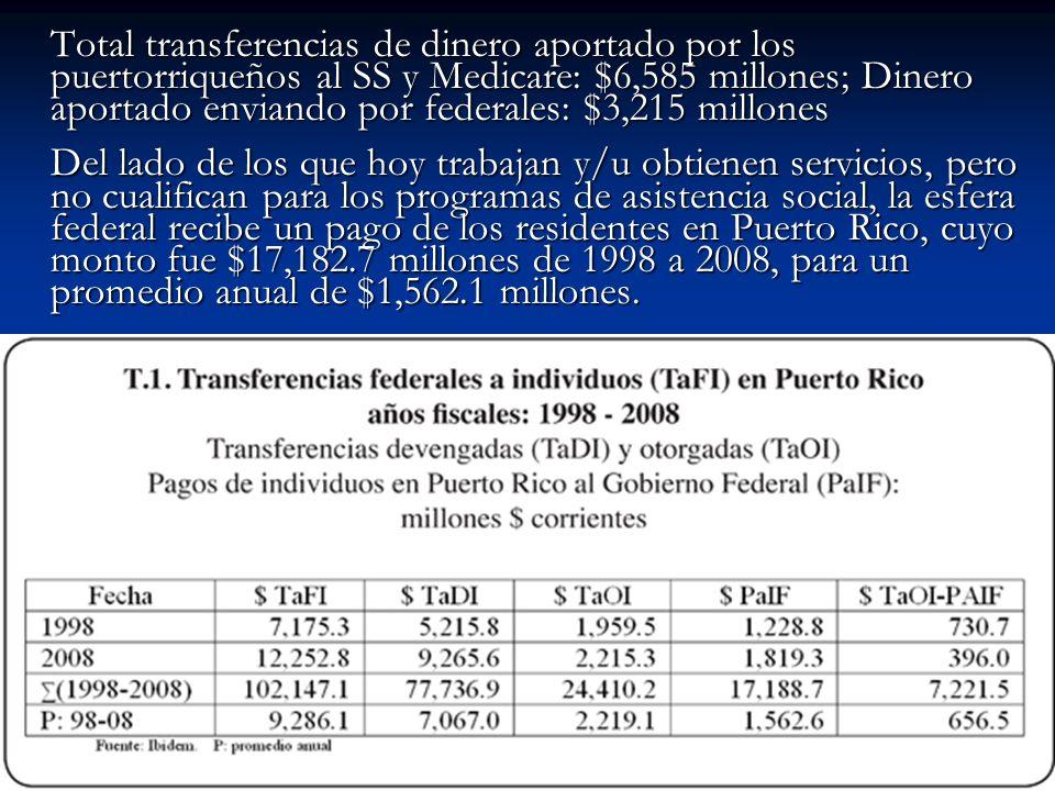 Total transferencias de dinero aportado por los puertorriqueños al SS y Medicare: $6,585 millones; Dinero aportado enviando por federales: $3,215 mill