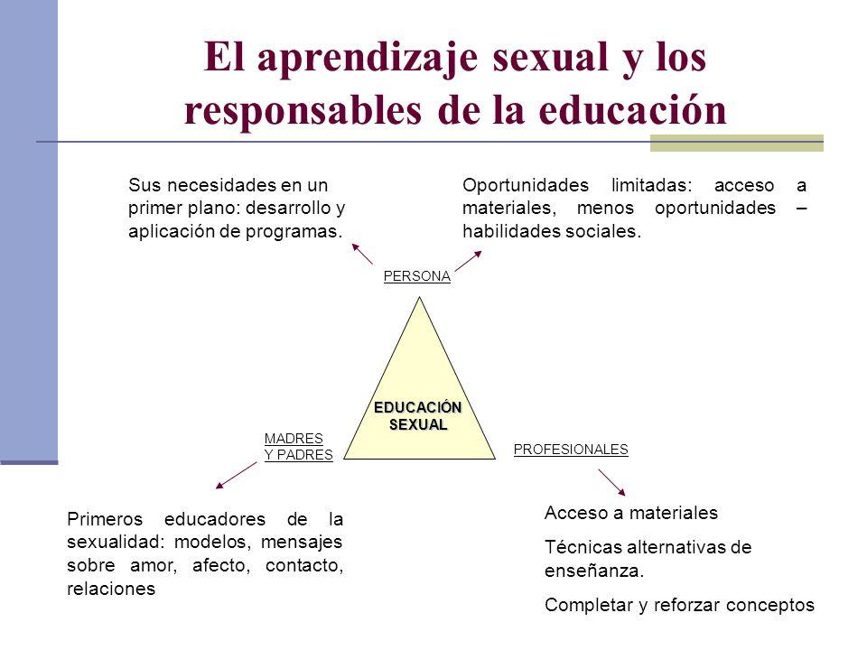 El aprendizaje sexual y los responsables de la educación PERSONA PROFESIONALES MADRES Y PADRES EDUCACIÓN SEXUAL Primeros educadores de la sexualidad: