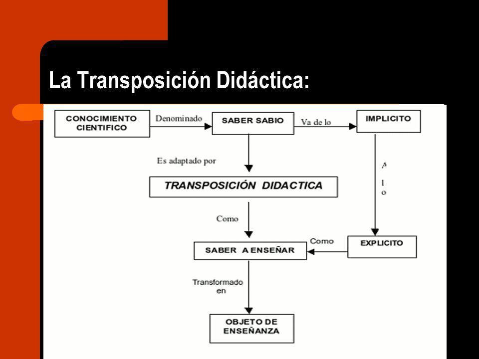 La Transposición Didáctica: