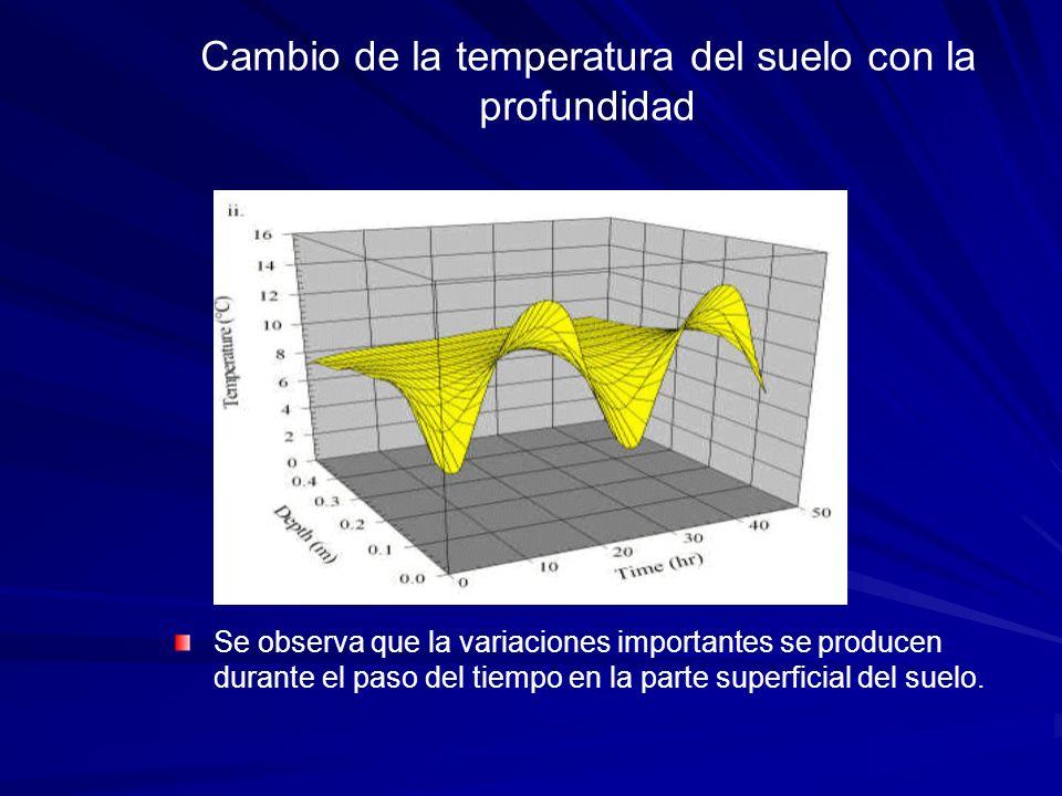 Cambio de la temperatura del suelo con la profundidad Se observa que la variaciones importantes se producen durante el paso del tiempo en la parte sup