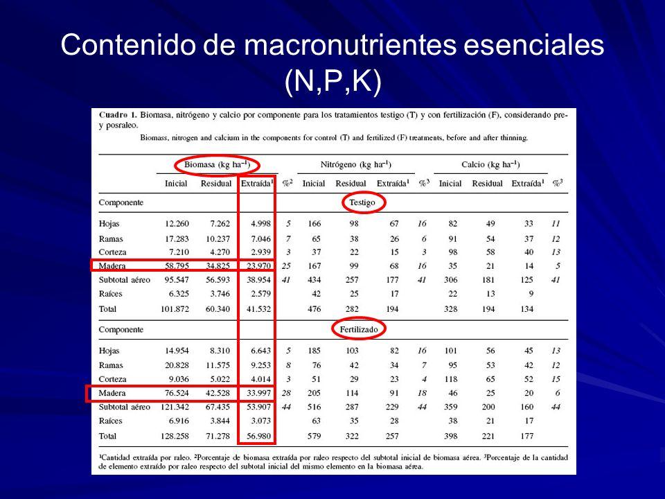 Contenido de macronutrientes esenciales (N,P,K)