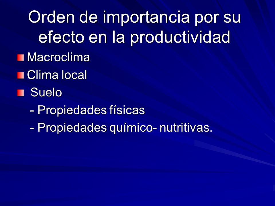 Orden de importancia por su efecto en la productividad Macroclima Clima local Suelo Suelo - Propiedades físicas - Propiedades físicas - Propiedades qu