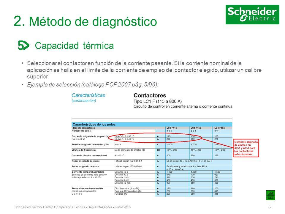Schneider Electric 14 - Centro Competencia Técnica - Daniel Casanova - Junio 2010 2. Método de diagnóstico Capacidad térmica Seleccionar el contactor