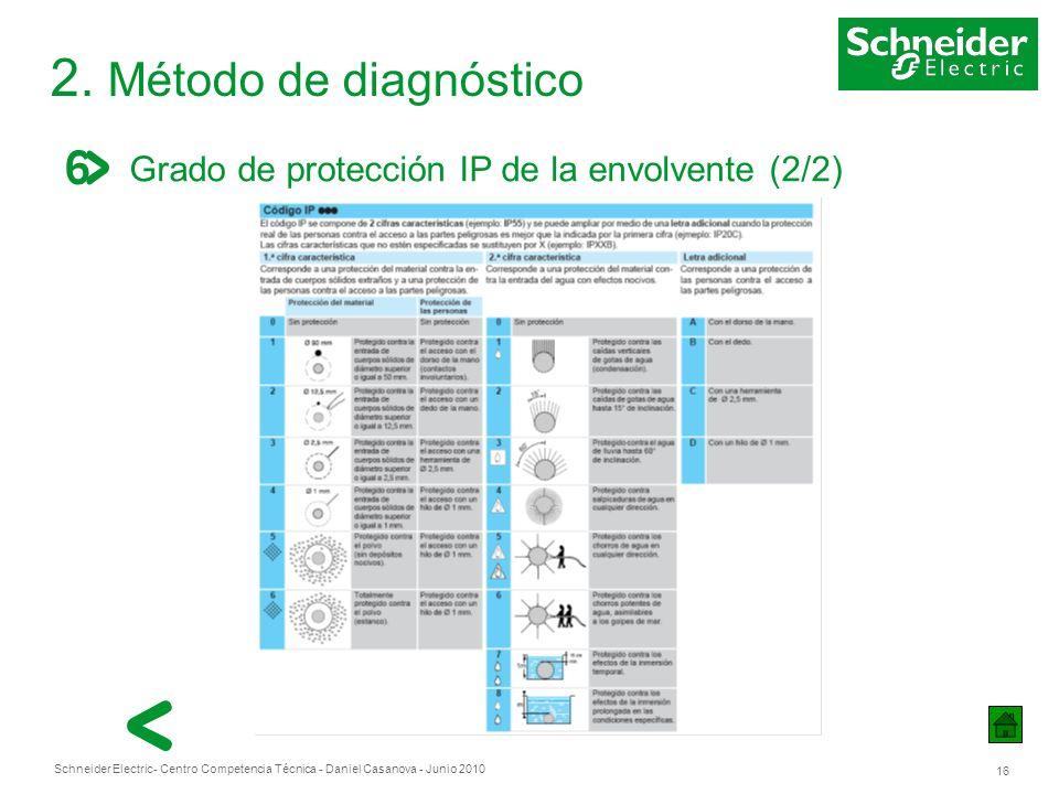 Schneider Electric 16 - Centro Competencia Técnica - Daniel Casanova - Junio 2010 2. Método de diagnóstico Grado de protección IP de la envolvente (2/