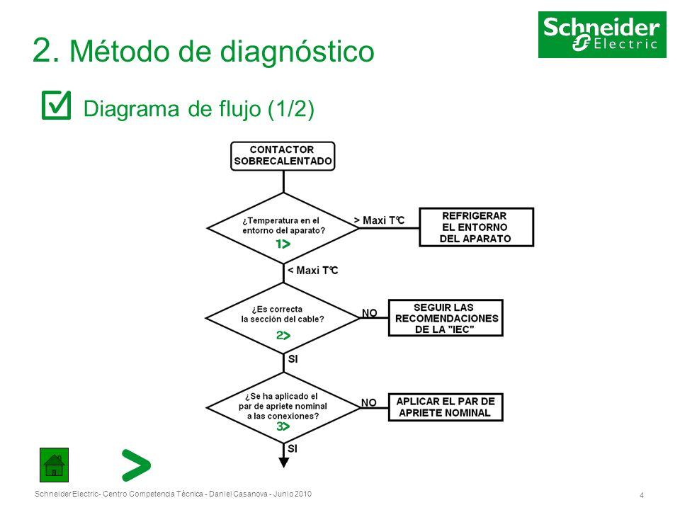 Schneider Electric 4 - Centro Competencia Técnica - Daniel Casanova - Junio 2010 2. Método de diagnóstico Diagrama de flujo (1/2)