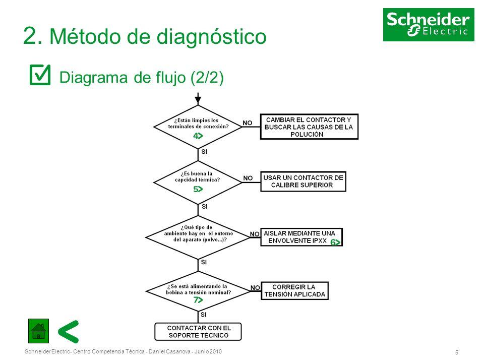 Schneider Electric 5 - Centro Competencia Técnica - Daniel Casanova - Junio 2010 2. Método de diagnóstico Diagrama de flujo (2/2)