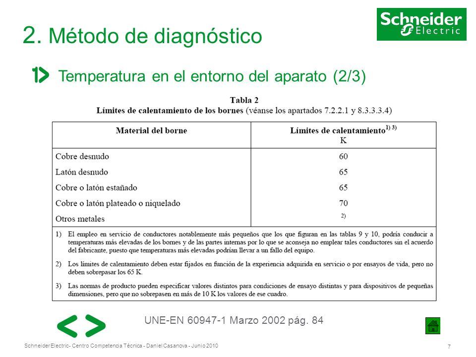 Schneider Electric 7 - Centro Competencia Técnica - Daniel Casanova - Junio 2010 2. Método de diagnóstico Temperatura en el entorno del aparato (2/3)