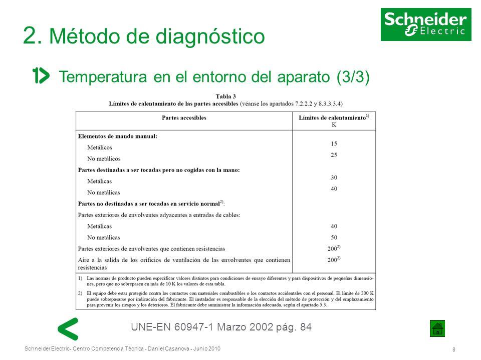 Schneider Electric 8 - Centro Competencia Técnica - Daniel Casanova - Junio 2010 2. Método de diagnóstico Temperatura en el entorno del aparato (3/3)