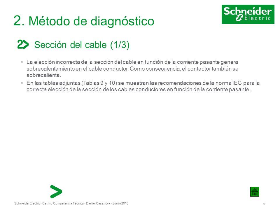 Schneider Electric 9 - Centro Competencia Técnica - Daniel Casanova - Junio 2010 2. Método de diagnóstico Sección del cable (1/3) La elección incorrec