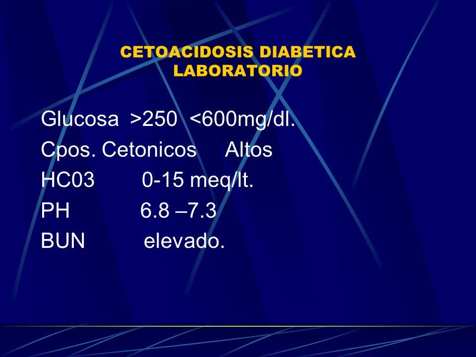 CETOACIDOSIS DIABETICA LABORATORIO Glucosa >250 <600mg/dl. Cpos. Cetonicos Altos HC03 0-15 meq/lt. PH 6.8 –7.3 BUN elevado.