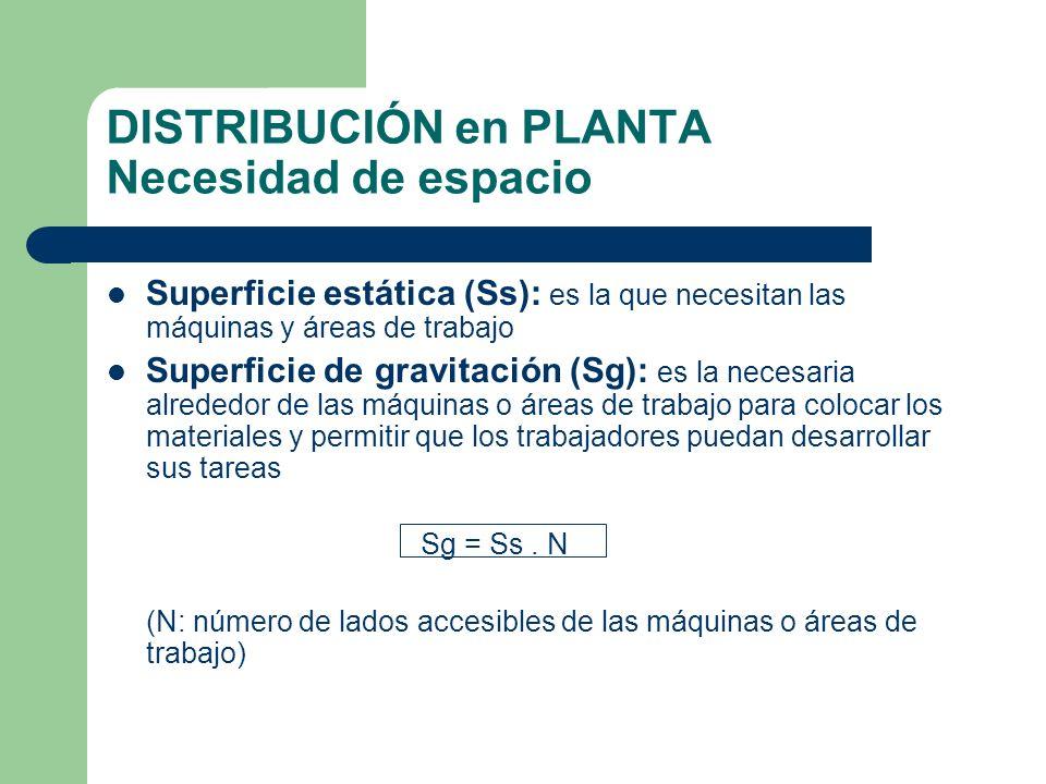 DISTRIBUCIÓN en PLANTA Necesidad de espacio Superficie estática (Ss): es la que necesitan las máquinas y áreas de trabajo Superficie de gravitación (S