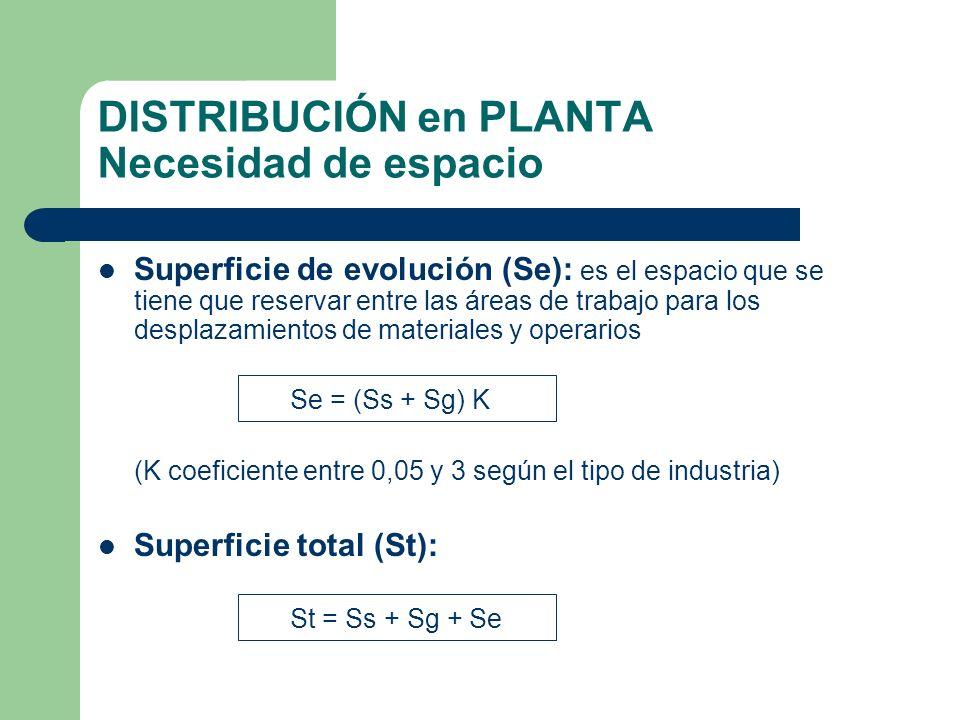 DISTRIBUCIÓN en PLANTA Necesidad de espacio Superficie de evolución (Se): es el espacio que se tiene que reservar entre las áreas de trabajo para los
