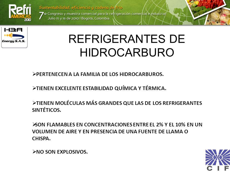 REFRIGERANTES DE HIDROCARBURO TIENEN MOLÉCULAS MÁS GRANDES QUE LAS DE LOS REFRIGERANTES SINTÉTICOS. PERTENECEN A LA FAMILIA DE LOS HIDROCARBUROS. NO S