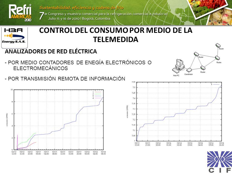 CONTROL DEL CONSUMO POR MEDIO DE LA TELEMEDIDA ANALIZADORES DE RED ELÉCTRICA - POR MEDIO CONTADORES DE ENEGÍA ELECTRÓNICOS O ELECTROMECÁNICOS - POR TR