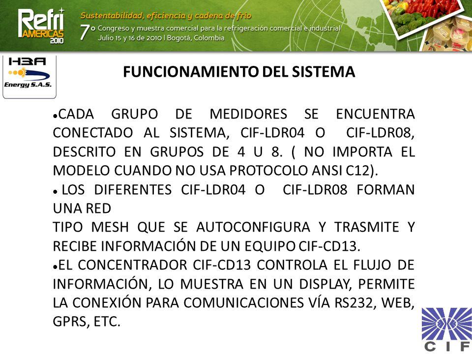 FUNCIONAMIENTO DEL SISTEMA CADA GRUPO DE MEDIDORES SE ENCUENTRA CONECTADO AL SISTEMA, CIF-LDR04 O CIF-LDR08, DESCRITO EN GRUPOS DE 4 U 8. ( NO IMPORTA
