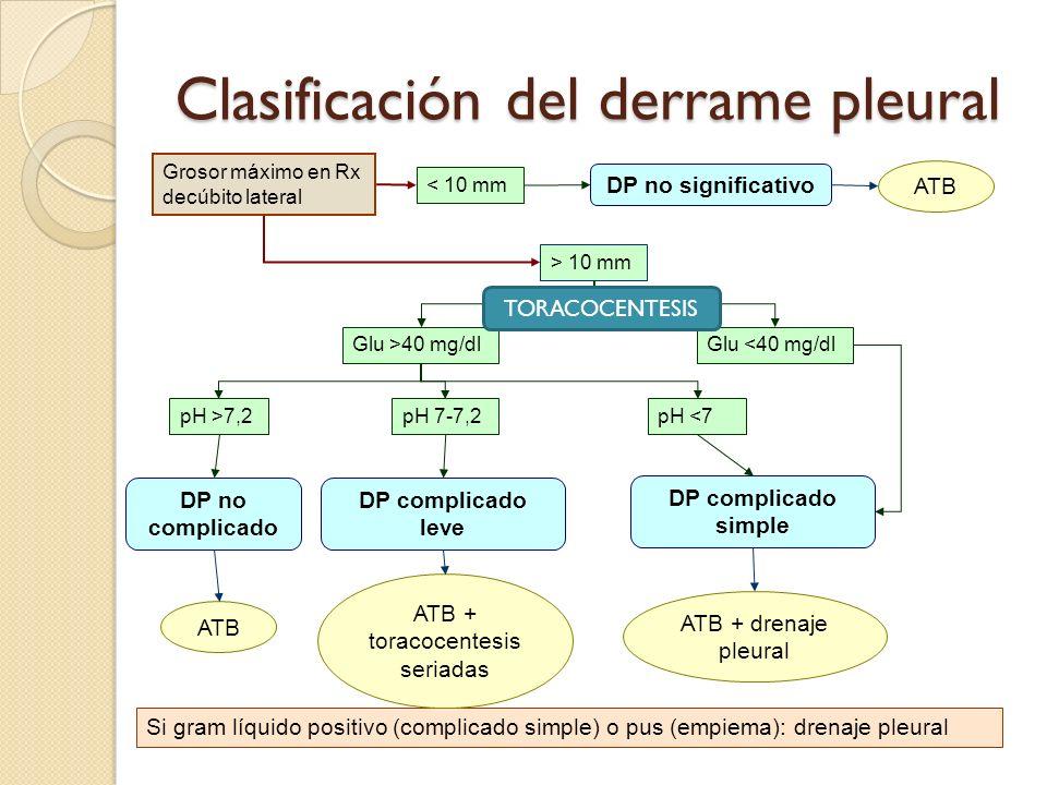 Clasificación del derrame pleural Grosor máximo en Rx decúbito lateral < 10 mm > 10 mm Glu >40 mg/dlGlu <40 mg/dl pH >7,2pH 7-7,2pH <7 Si gram líquido