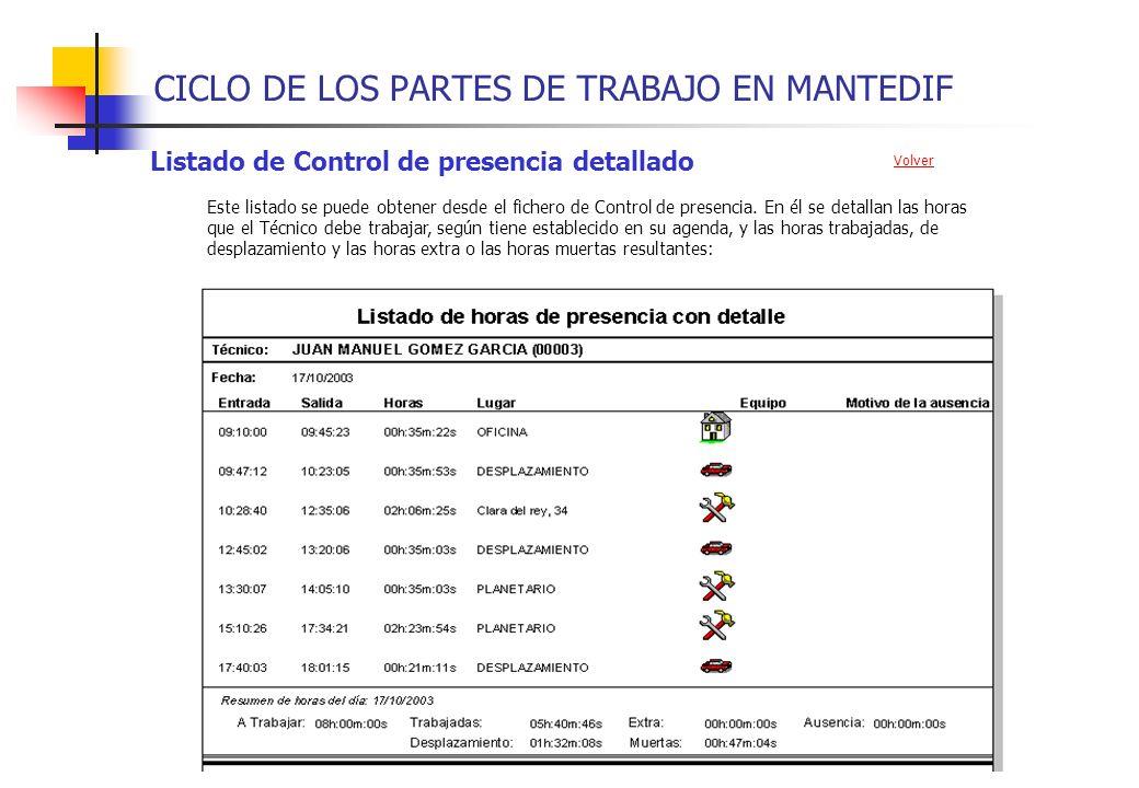 CICLO DE LOS PARTES DE TRABAJO EN MANTEDIF Listado de Control de presencia detallado Este listado se puede obtener desde el fichero de Control de pres