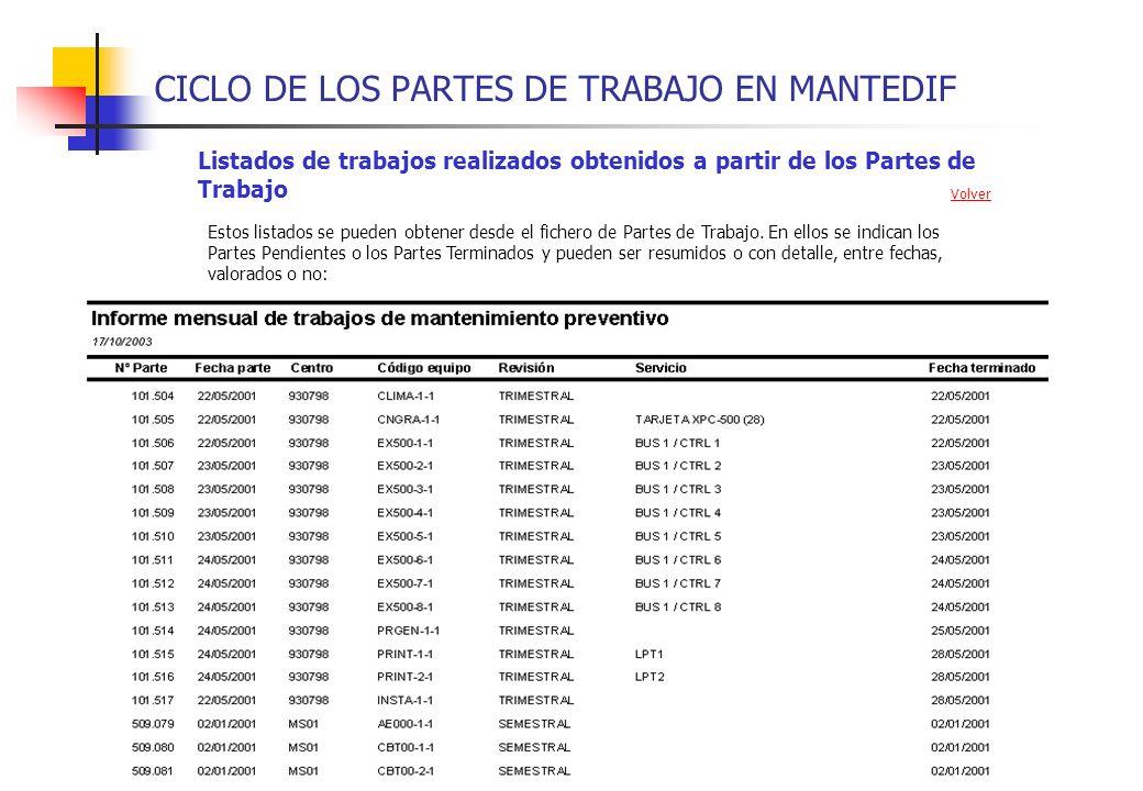 CICLO DE LOS PARTES DE TRABAJO EN MANTEDIF Listados de trabajos realizados obtenidos a partir de los Partes de Trabajo Estos listados se pueden obtene