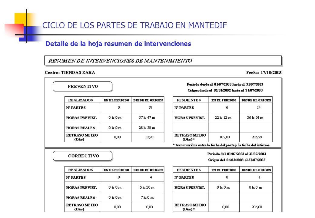 CICLO DE LOS PARTES DE TRABAJO EN MANTEDIF Detalle de la hoja resumen de intervenciones