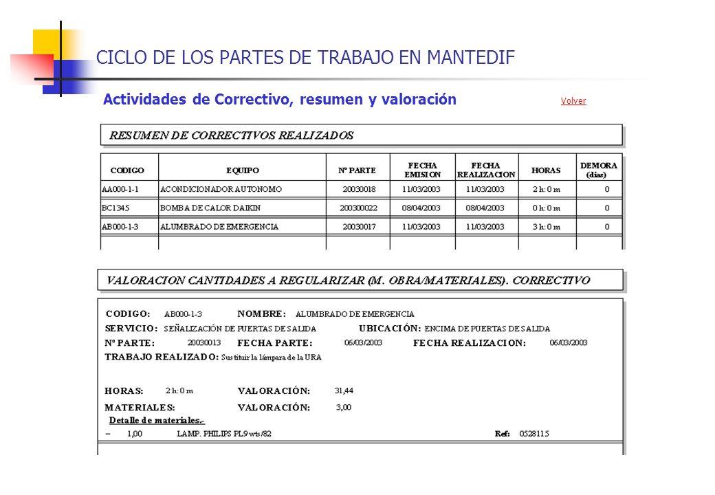 CICLO DE LOS PARTES DE TRABAJO EN MANTEDIF Actividades de Correctivo, resumen y valoración Volver