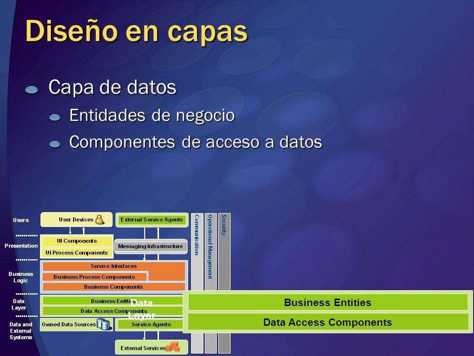 Diseño en capas Capa de datos Entidades de negocio Componentes de acceso a datos Data Access Components Business Entities Data Layer
