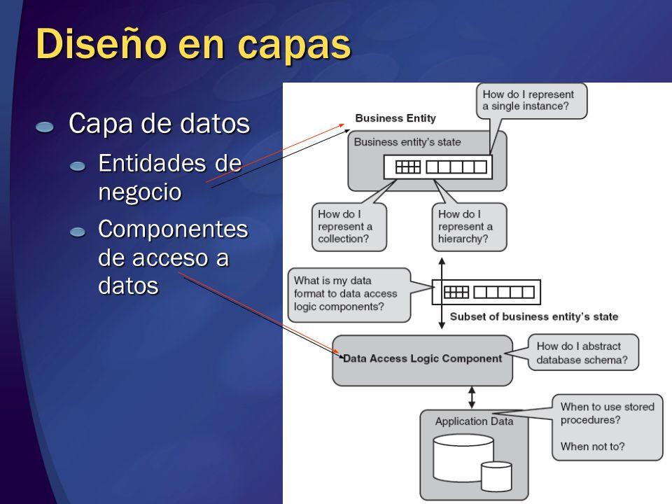 Diseño en capas Capa de datos Entidades de negocio Componentes de acceso a datos