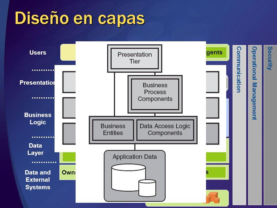 Desafíos del diseño en Capas Transacciones Típicamente iniciadas por el BP Manuales ADO.NET y SQL.