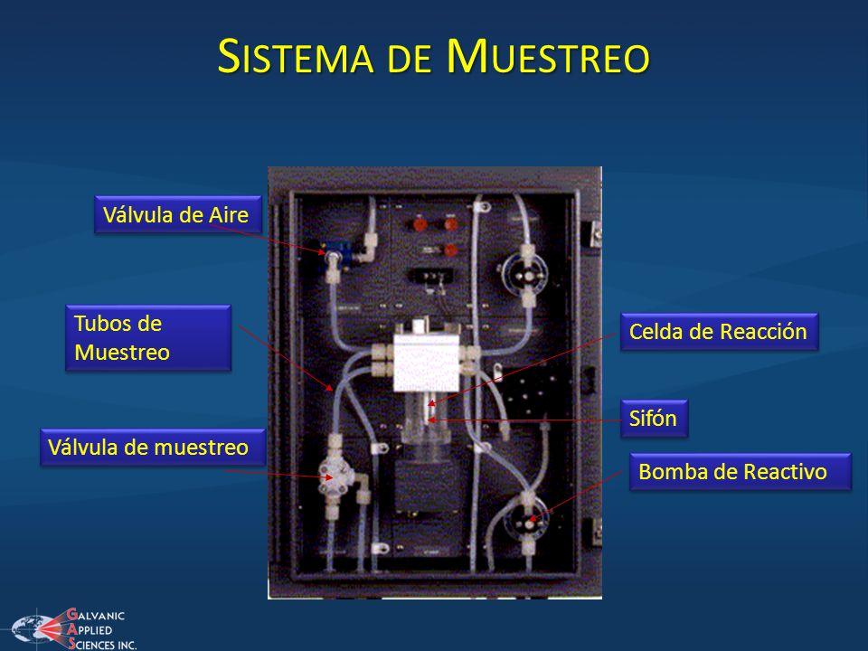 Válvula de muestreo Tubos de Muestreo Celda de Reacción Sifón Bomba de Reactivo Válvula de Aire S ISTEMA DE M UESTREO