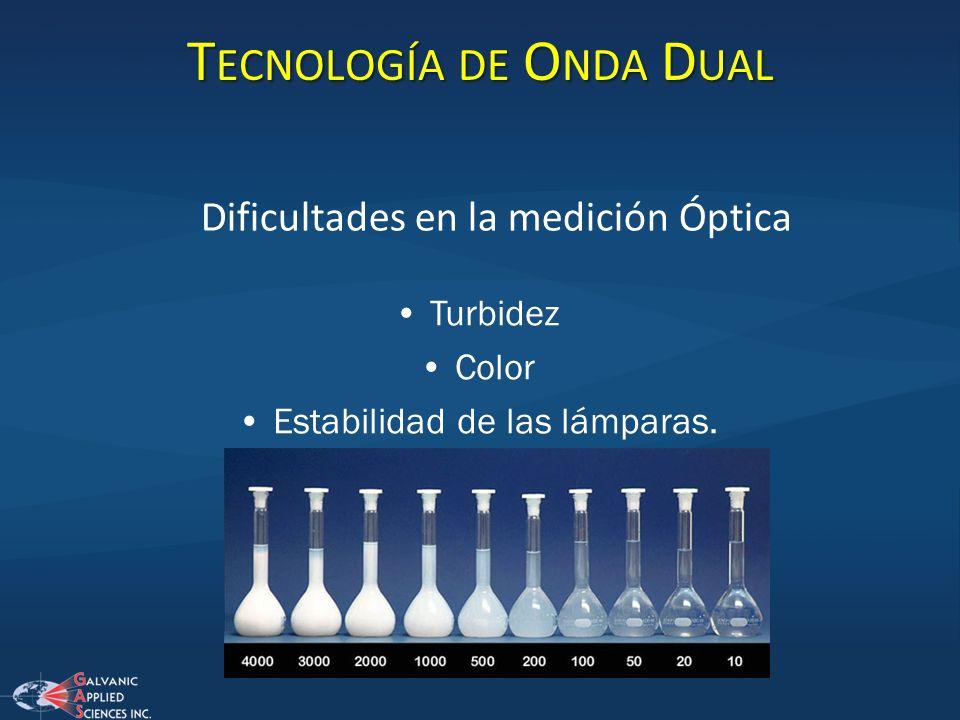 T ECNOLOGÍA DE O NDA D UAL Dificultades en la medición Óptica Turbidez Color Estabilidad de las lámparas.