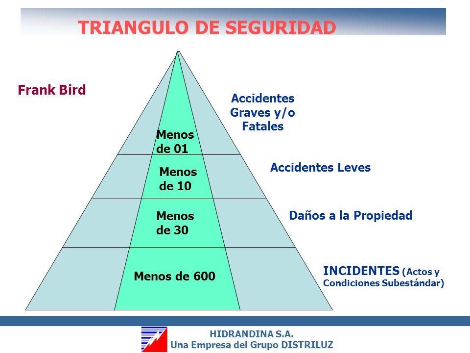 HIDRANDINA S.A. Una Empresa del Grupo DISTRILUZ HIDRANDINA S.A. Una Empresa del Grupo DISTRILUZ INCIDENTES (Actos y Condiciones Subestándar) Daños a l