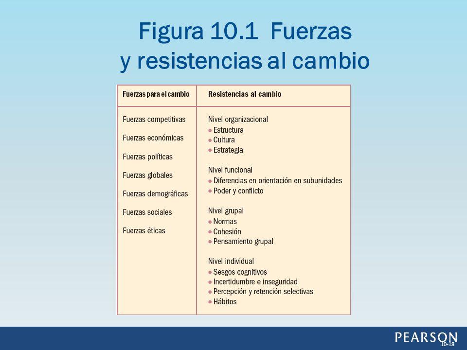 Figura 10.1 Fuerzas y resistencias al cambio 10-18