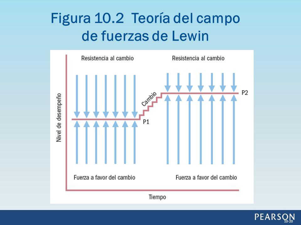 Figura 10.2 Teoría del campo de fuerzas de Lewin 10-20