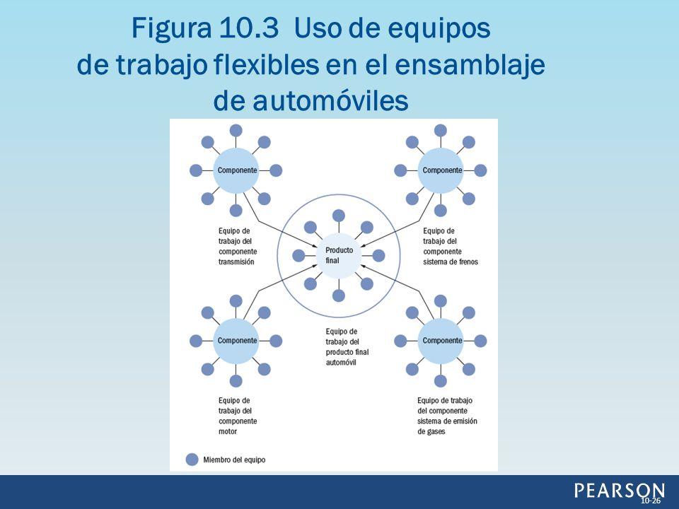 Figura 10.3 Uso de equipos de trabajo flexibles en el ensamblaje de automóviles 10-26