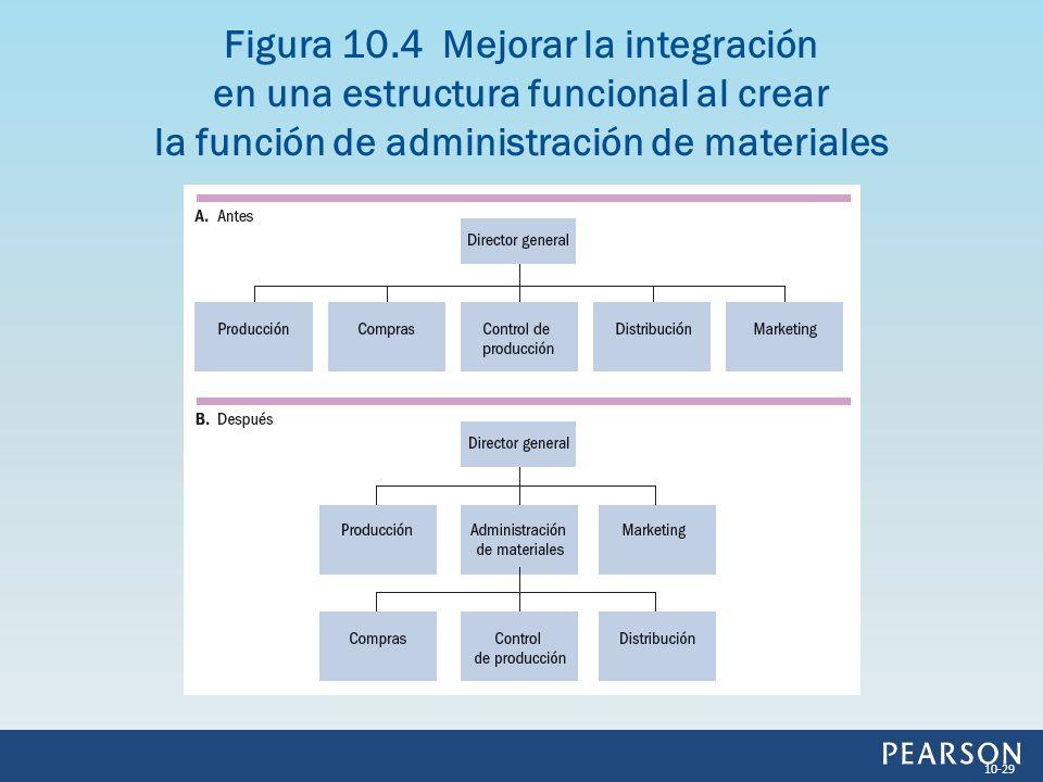 Figura 10.4 Mejorar la integración en una estructura funcional al crear la función de administración de materiales 10-29
