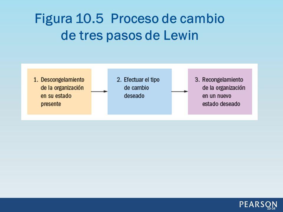 Figura 10.5 Proceso de cambio de tres pasos de Lewin 10-34